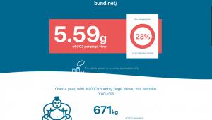 CO2-Emissionen der BUND-Webseite